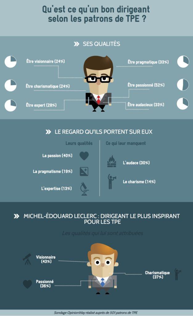 Read more about the article Portrait robot des dirigeants de TPE